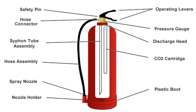 cartridge-operated-fire-extinguisher-cutaway2