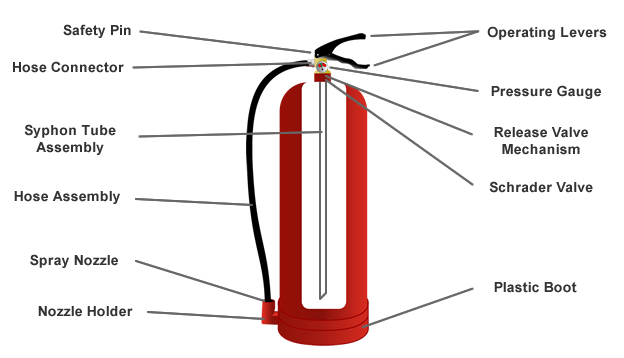 stored-pressure-fire-extinguisher-cutaway